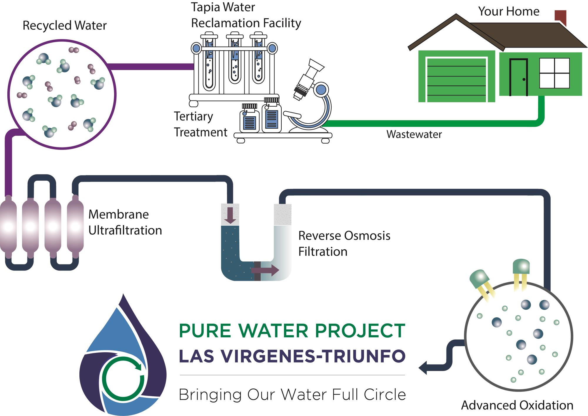 What is Pure Water? | Las Virgenes Municipal Water District